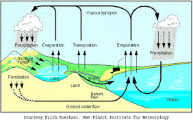 Science Matters: Weathering, Erosion and Deposition