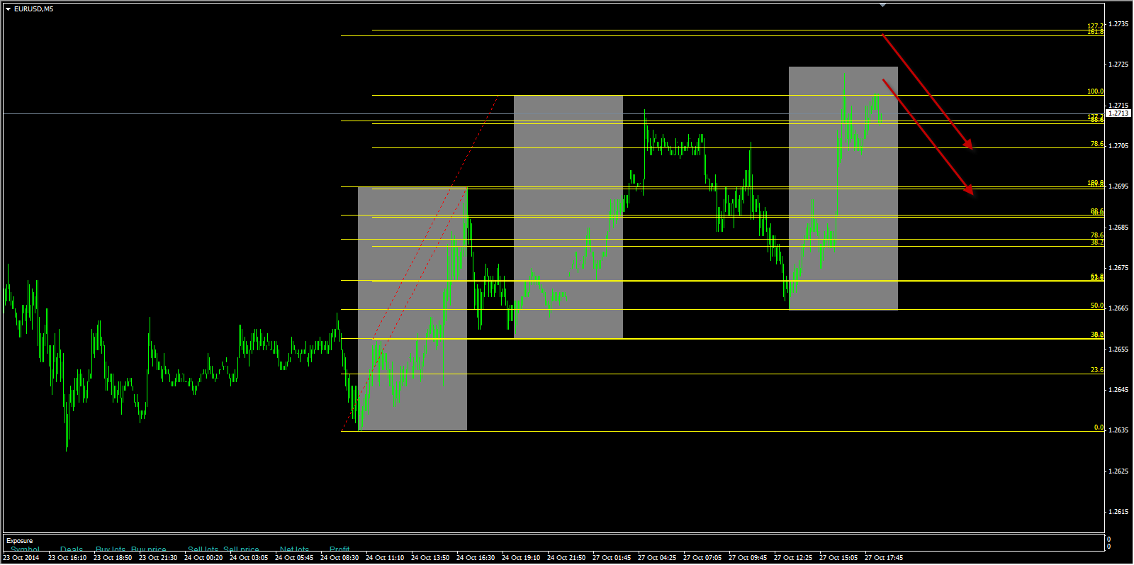 3 drive pattern emerges on EURUSD