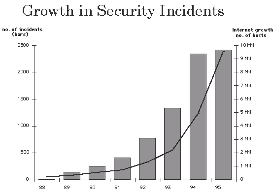 writing secure software  security threat statistics resources