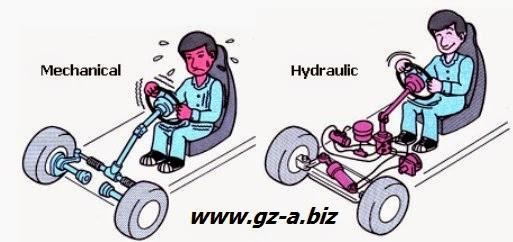 Prinsip Dasar Steering System