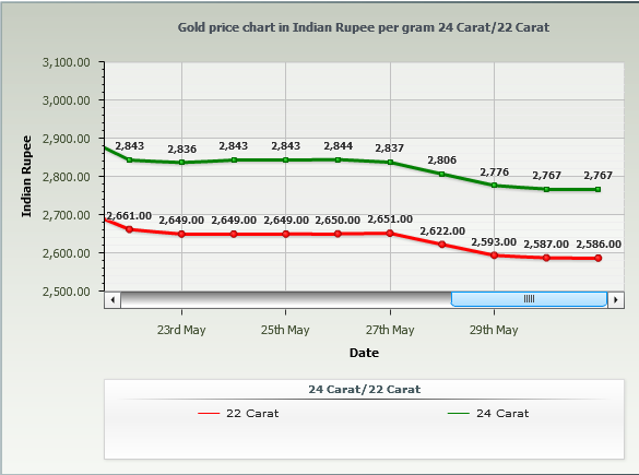 Gold Rate in Hyderabad Per Gram - May 2014 Chart