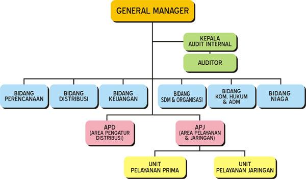 Ilmu 212 Contoh Struktur Organisasi Perusahaan