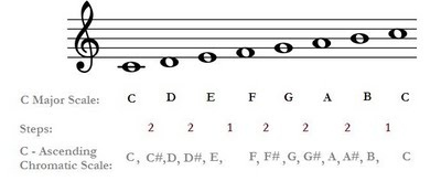 construction of the major scale