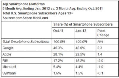 100 Million Smartphone Users In the United States photo