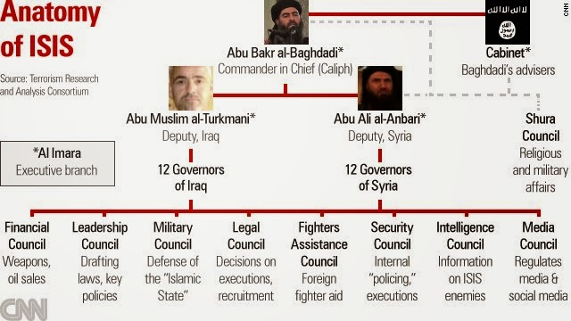 Inspirational Bursts The Anatomy Of Isis How The Islamic State