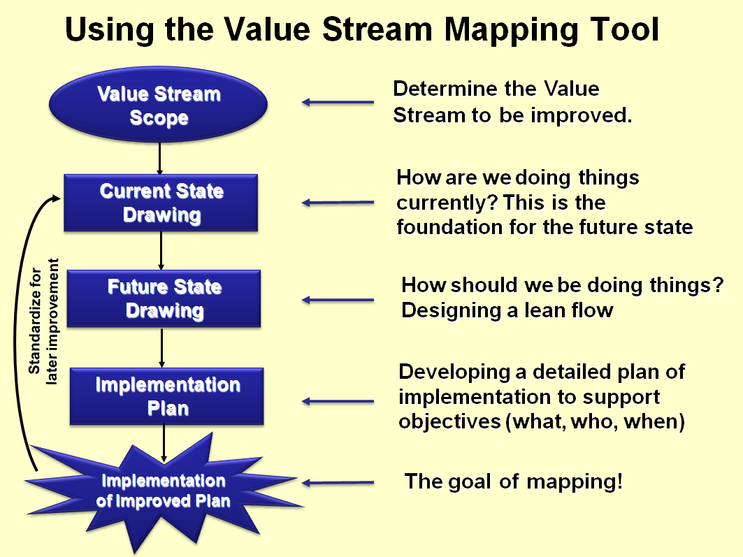 lean manufacturing and value stream mapping Value stream mapping is a toyota lean manufacturing visualization tool for documenting all the processes that are required to bring a product to market.