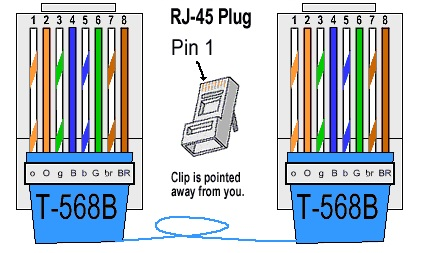network troubleshootingtechbuddies: color coding for twisted, Wiring diagram