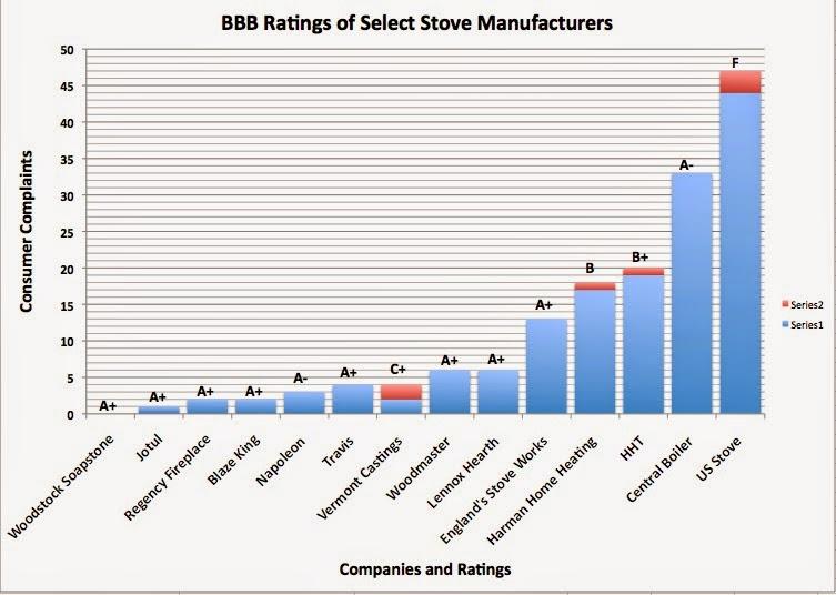 Heated Up Better Business Bureau Rates Wood Stove Companies