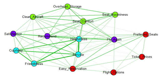 Network Visualization of Key Driver Analysis