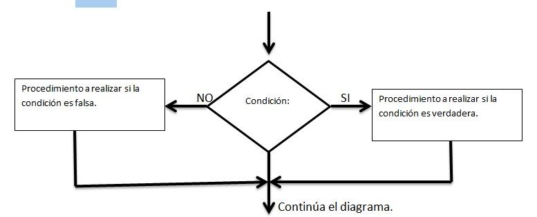 Programmable logic controller plc estructuras de diagramas de mltiples la estructura condicional mltiple es la toma de decisin especializada pues permite comparar una variable con otras diferentes diferente serie ccuart Images