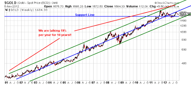 Gold Prices Chart 10 Years Gold 10 Year Chart