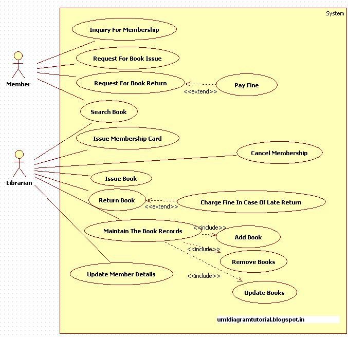 Unified Modeling Language Library Management System  Usecase Diagram