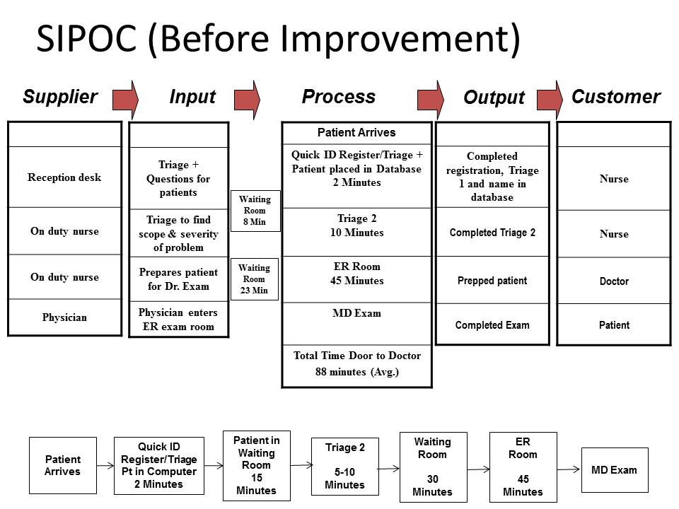 Sipoc diagram for emergency room electrical work wiring diagram focus and leverage focus and leverage part 182 rh focusandleverage blogspot com example sipoc diagram template ccuart Choice Image