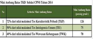 Informasi Lowongan Kerja Pendaftaran CPNS  Sscn.bkn.go.id Berapa Sih Nilai Passing Grade CPNS itu?