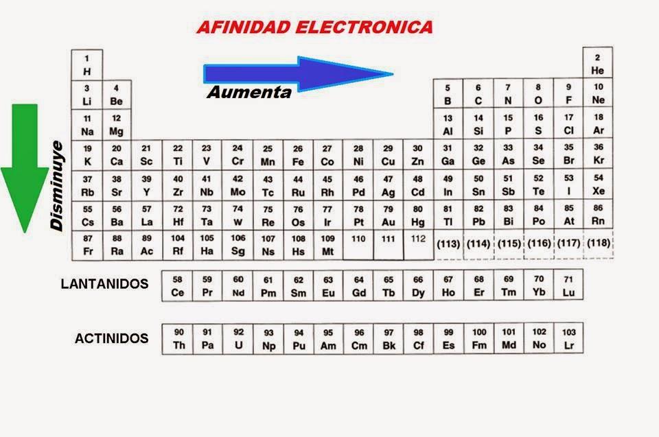 Propiedades de la tabla periodica quimica afinidad electronica sbado 23 de agosto de 2014 urtaz Gallery