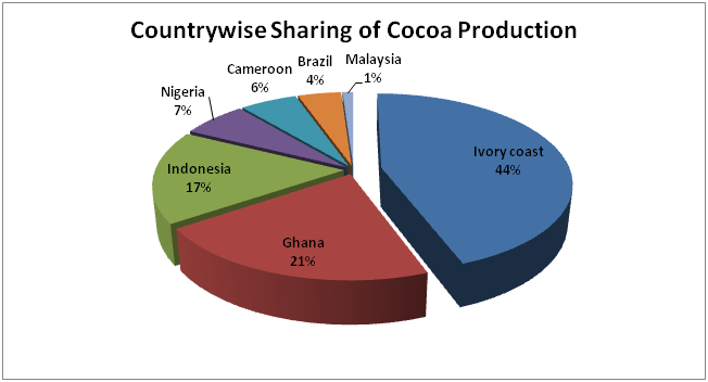 chocolate market research Over the past five years, the chocolate production industry has benefited from  trends including improving disposable incomes, greater demand.