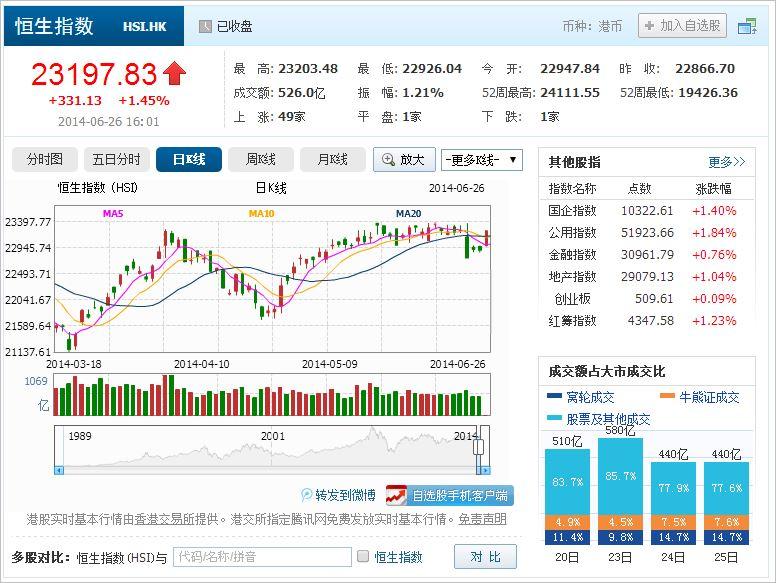 中国株コバンザメ投資 香港ハンセン指数20140626