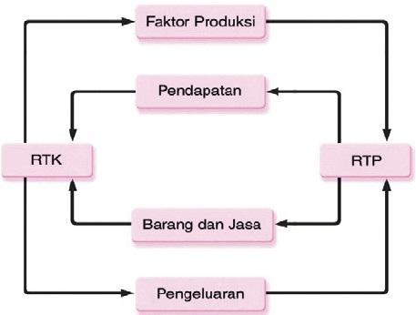 Penjelasan circular flow diagram dalam perekonomian dua sektor penjelasan circular flow diagram dalam perekonomian dua sektor perekonomian dua sektor tiga empat 1 2 3 sistem pengertian rh nafiun com ccuart Image collections