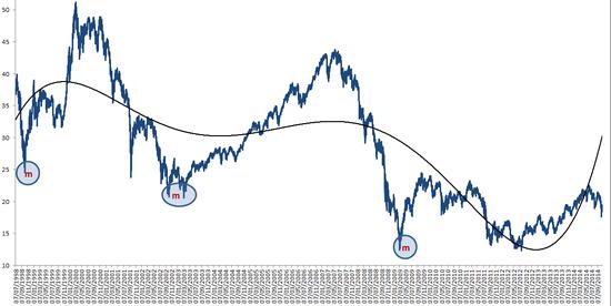 sintetizzare indici di Borsa