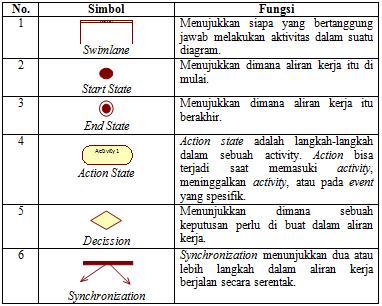 Baca blog maisar bbm unified modelling language 2 langkah langkah sebuah use case atau logika behavior metode objek adapun fungsi dari simbol simbol yang ada pada activity diagram adalah sebagai ccuart Choice Image