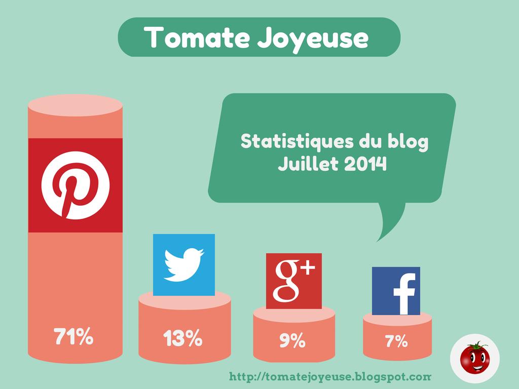 statistiques, seo, blog, blogger, pinterest, tomate, tomatejoyeuse,