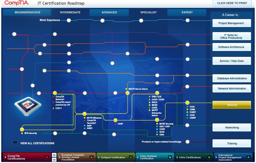 Control Protocol Comptia Certification Roadmap