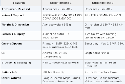 Motorola DROID RAZR Phone Features & Specifications
