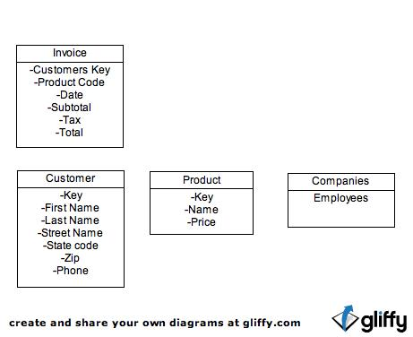 The pizza experts 44 relationship diagram this image shows an best example of an entity relationship diagram an entity relationship diagram is use to identify an entity for a company ccuart Image collections