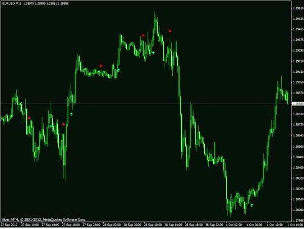 Free forex buy and sell indicator download