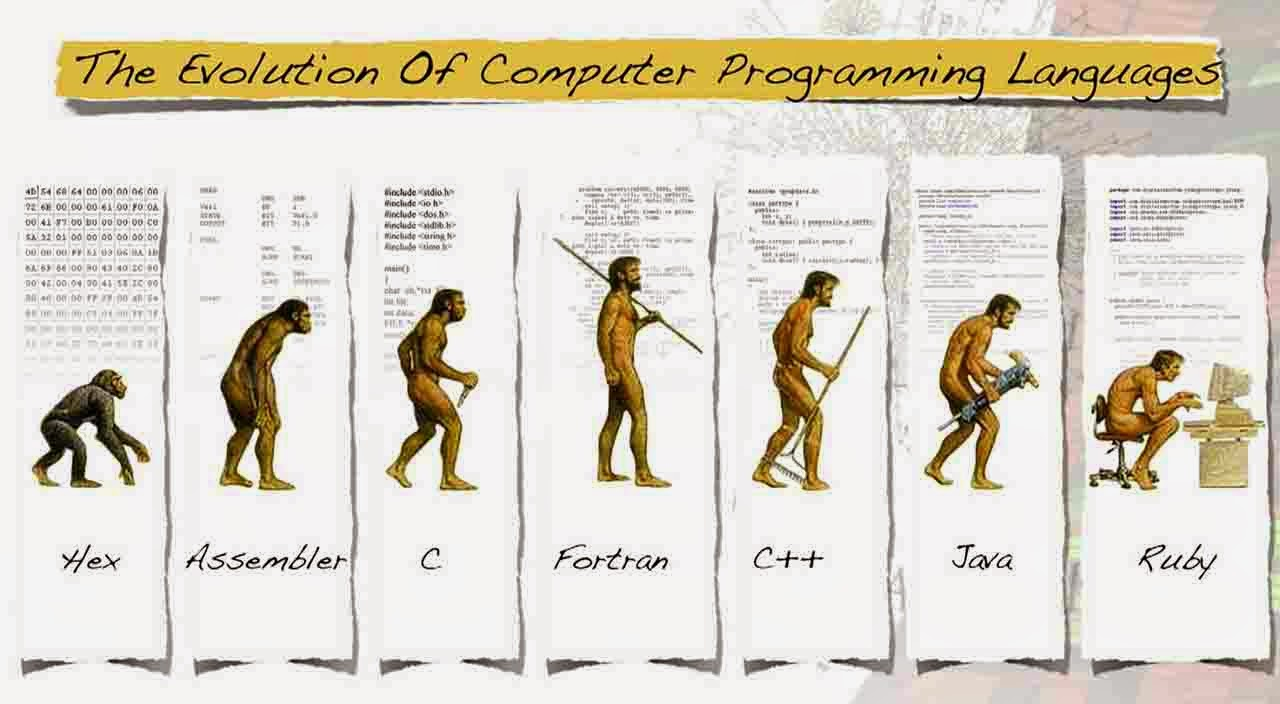 History of Popular Programming Languages