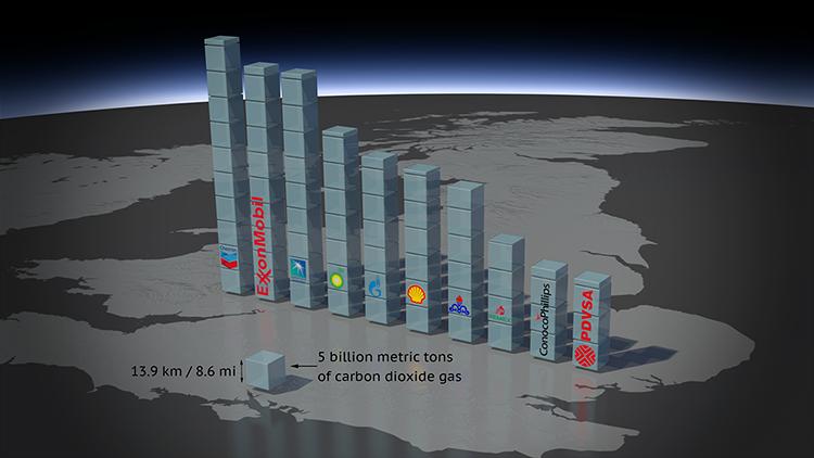 Estas son las compañías que más han contaminado el planeta