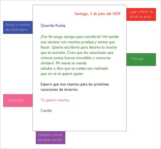 ... PARA NUESTROS SEGUNDOS: DIFERENTES TIPOS DE CARTA Y SU ESTRUCTURA