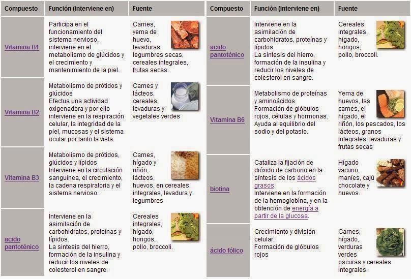 fuentes de vitamina
