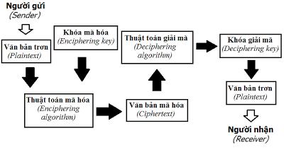 Mật mã học: Tổng quan về mật mã học