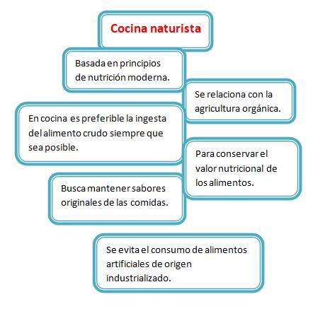 Cocina molecular bel n jaramillo tendencias de vanguardia for Cocina de deconstruccion
