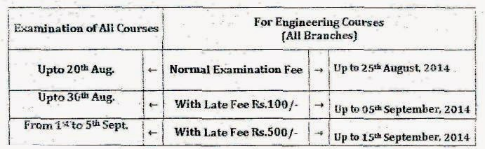 Exam Form Important Dates to apply 2014 Exam