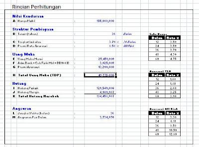Kredit mobil murah dengan lembaga pembiayaan bank konvensional, bank syariah atau leasing. Agung Car