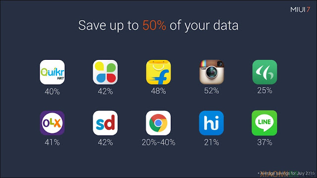 MIUI Economiza dados 3G/4G