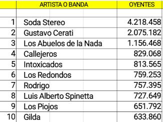 Las diez cuentas argentinas de artistas no activos con mas oyentes en Spotify (25/11/18)