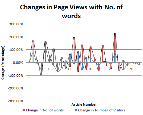 Changes in Page Views with Number of Words