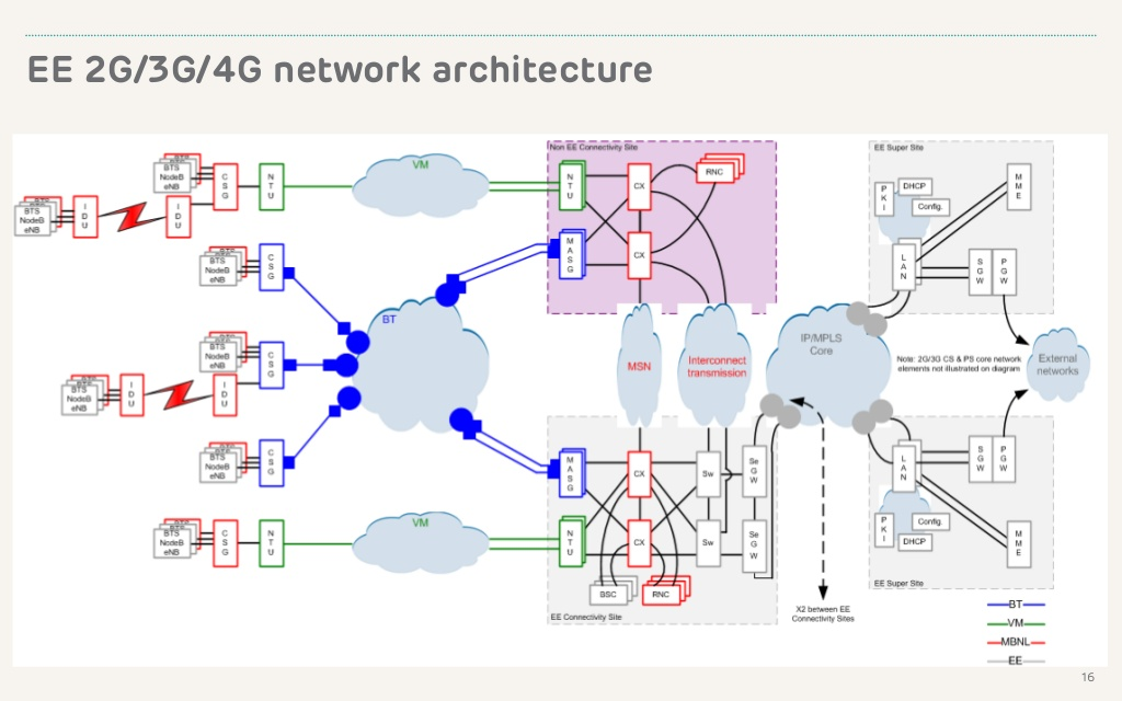 The 3g4g blog network architecture for 5g network architecture