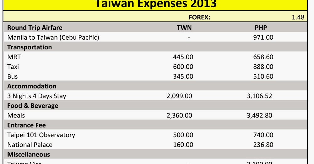 Tinco Was Here Taiwan Expenses For 4 Days And 3 Nights