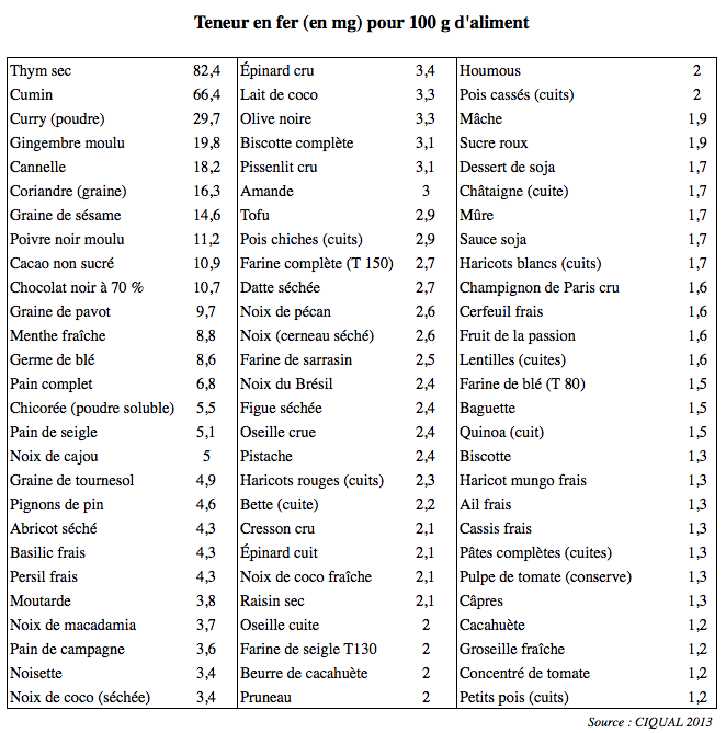 La vie simple bien manger mais comment fer - Liste des aliments riches en fer ...