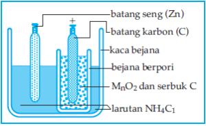 Skema elemen Leclanche basah