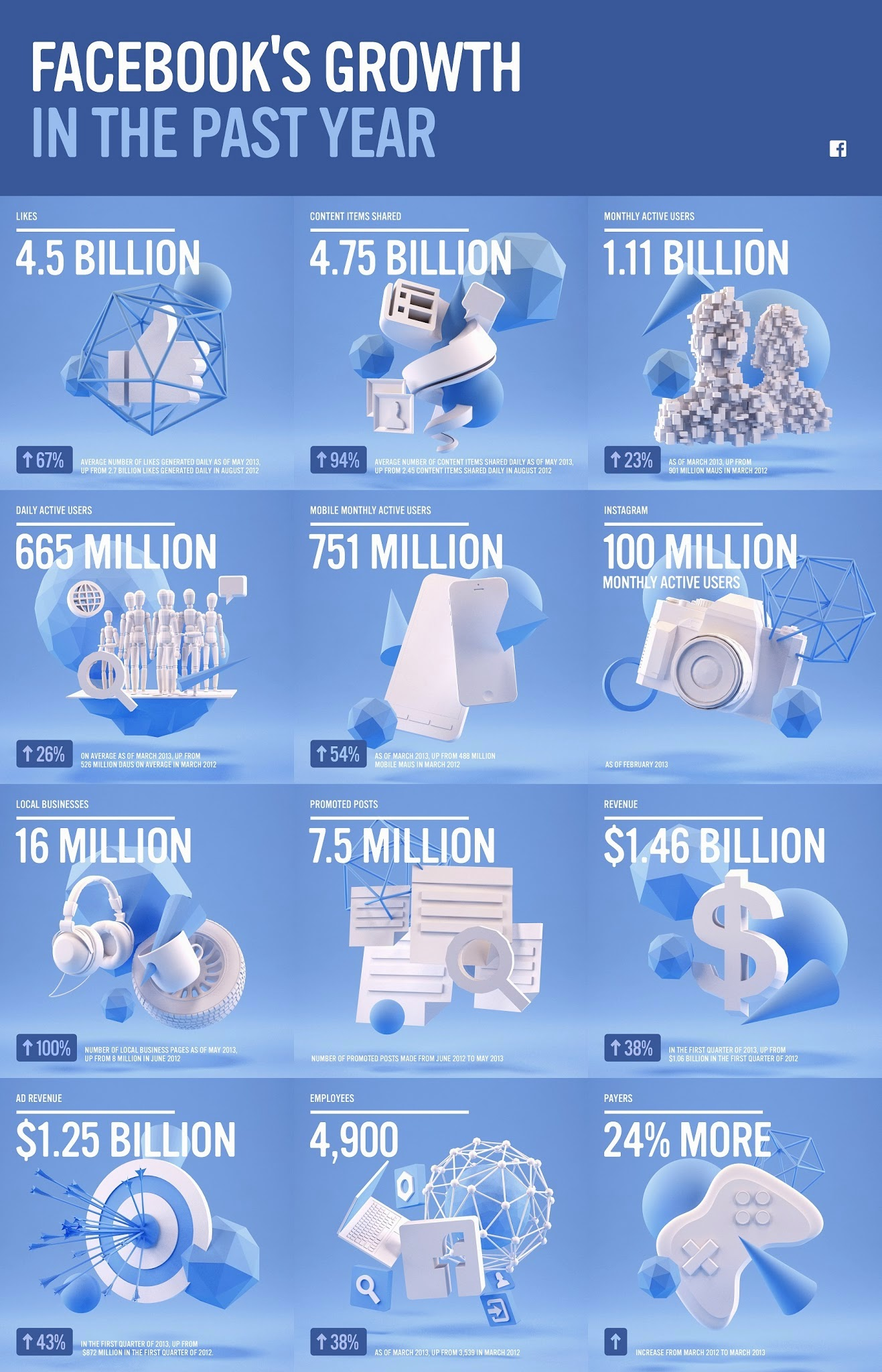 Facebook's Growth In The Past Year [INFOGRAPHIC]