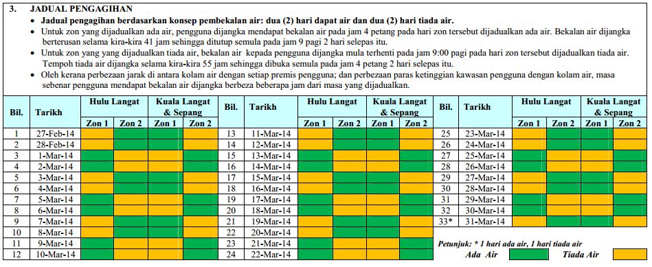 Jadual Pengagihan Air Di Kawasan Hulu Langat, Kuala Langat Dan Sepang
