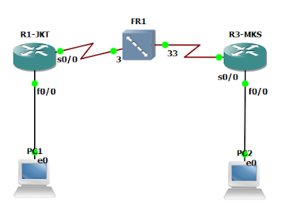 Frame Relay Network Simulation