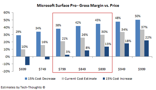 Microsoft Surface Pro - Gross Margin vs. Price