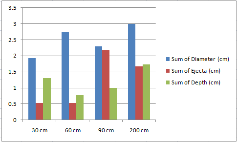 Experiment Data Analysis Data Analysis