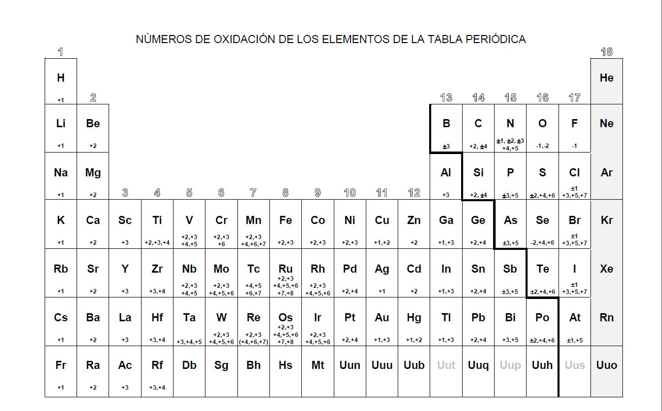 Tabla periodica para pintar imagui tabla periodica para colorear imagui urtaz Choice Image